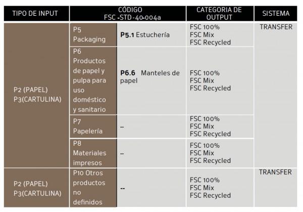 tabla_tipos_producto